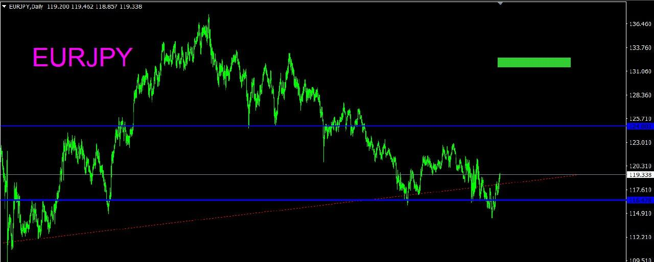 EUR JPY DAILY