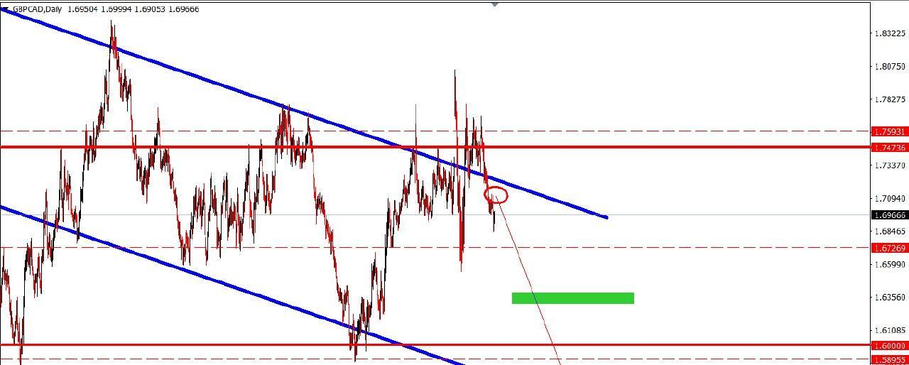GBP CAD DAILY