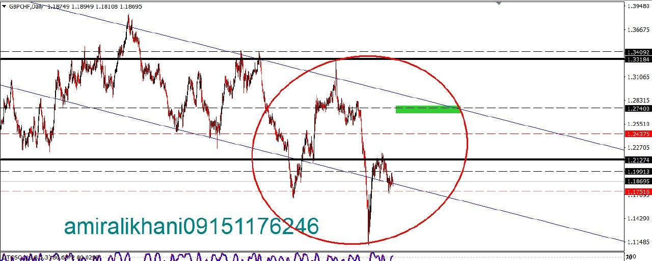 GBP CHF DAILY