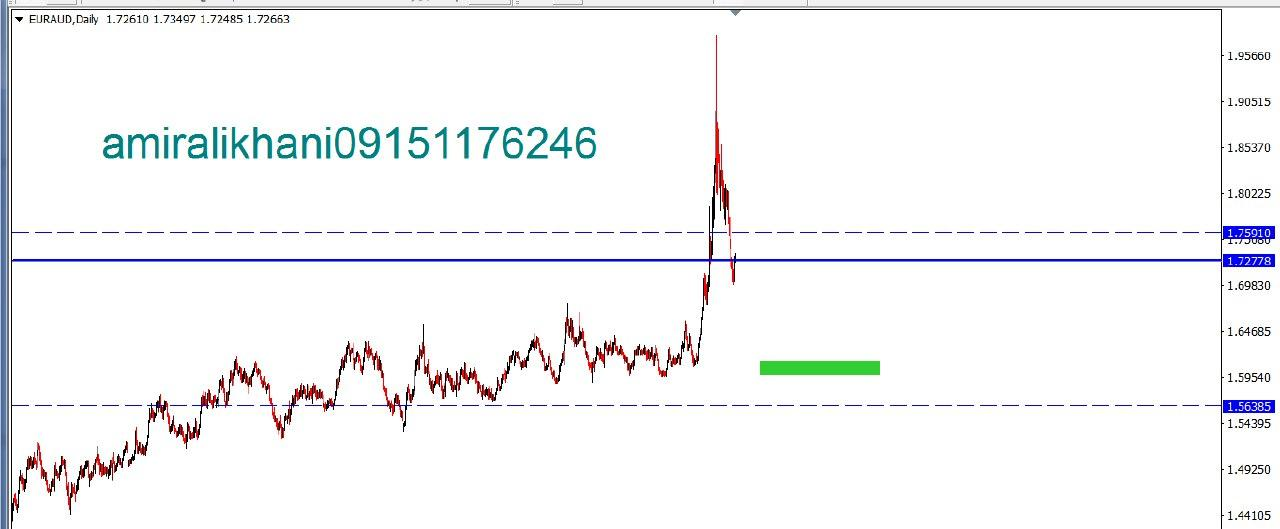 EUR AUD DAILY