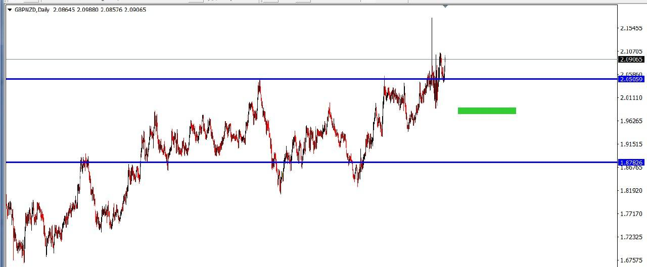 GBP NZD DAILY
