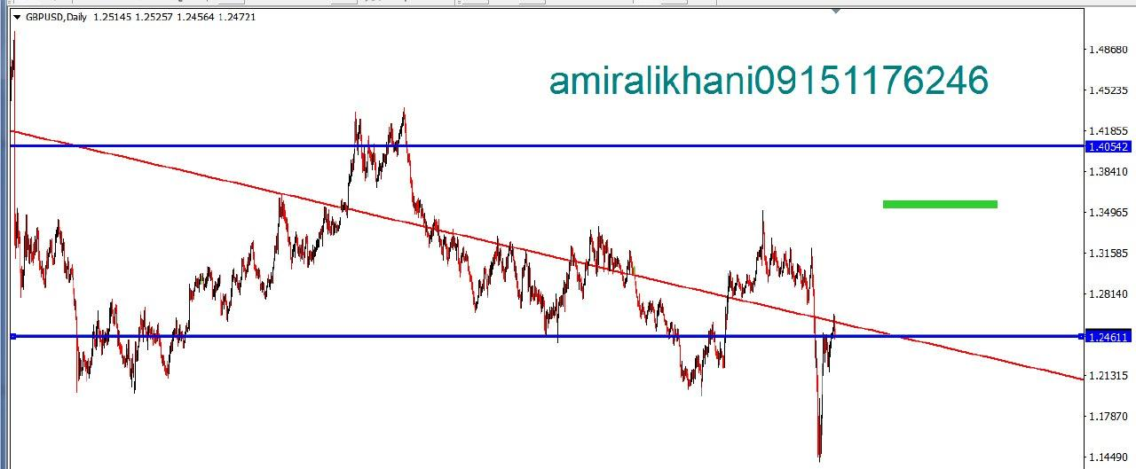 GBP USD DAILY